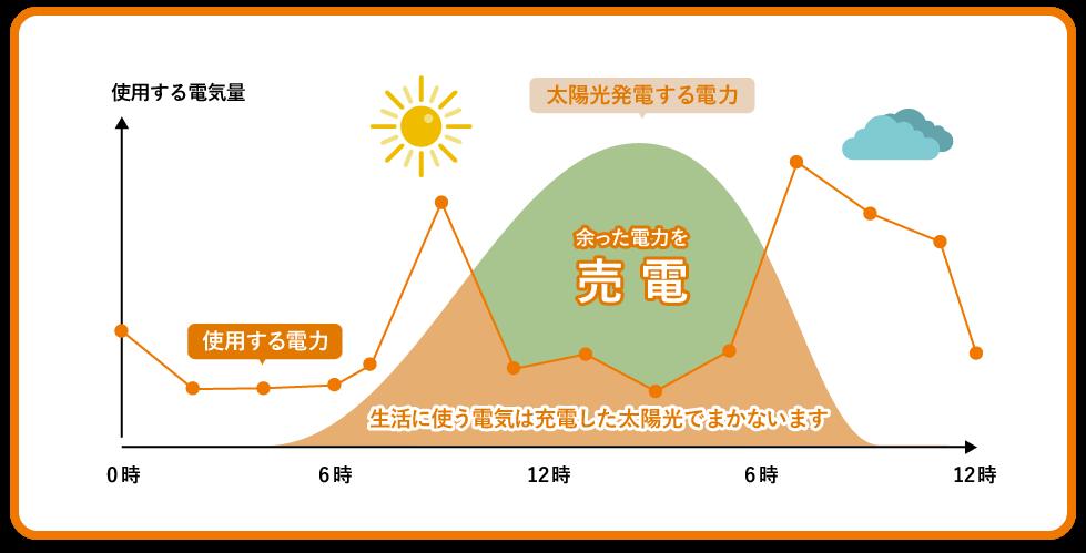 「太陽光発電は、家庭で【発電】した電力を【使い】余ったら【売電】できます!」