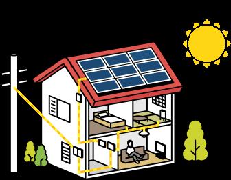 太陽電池モジュール(太陽光パネル)