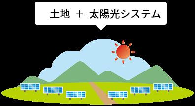 土地付き太陽光発電投資とは?