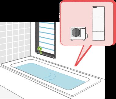 エコキュートなどを導入し、オール電化にして家の電気使用量を増やす