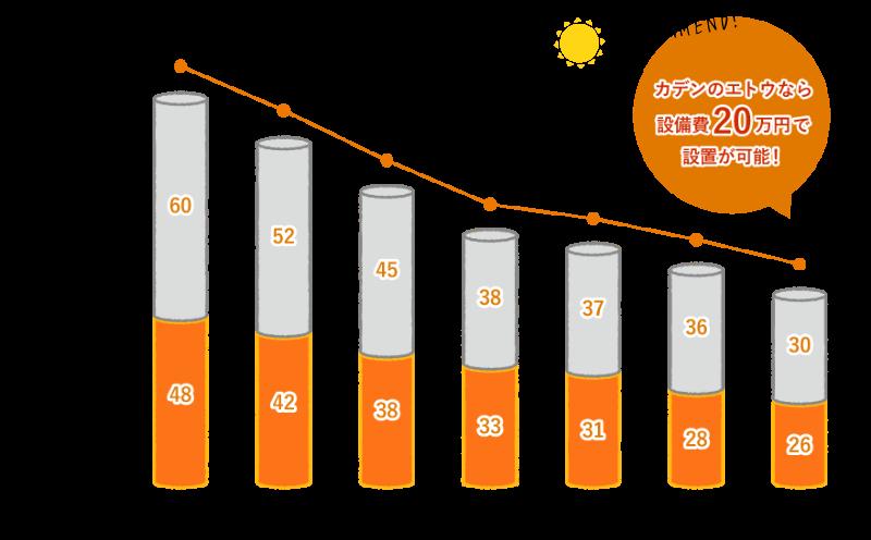 太陽光発電_設備費推移